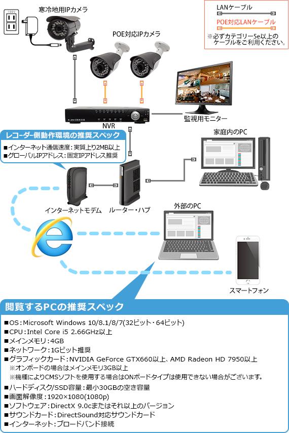 ネットワーク接続について