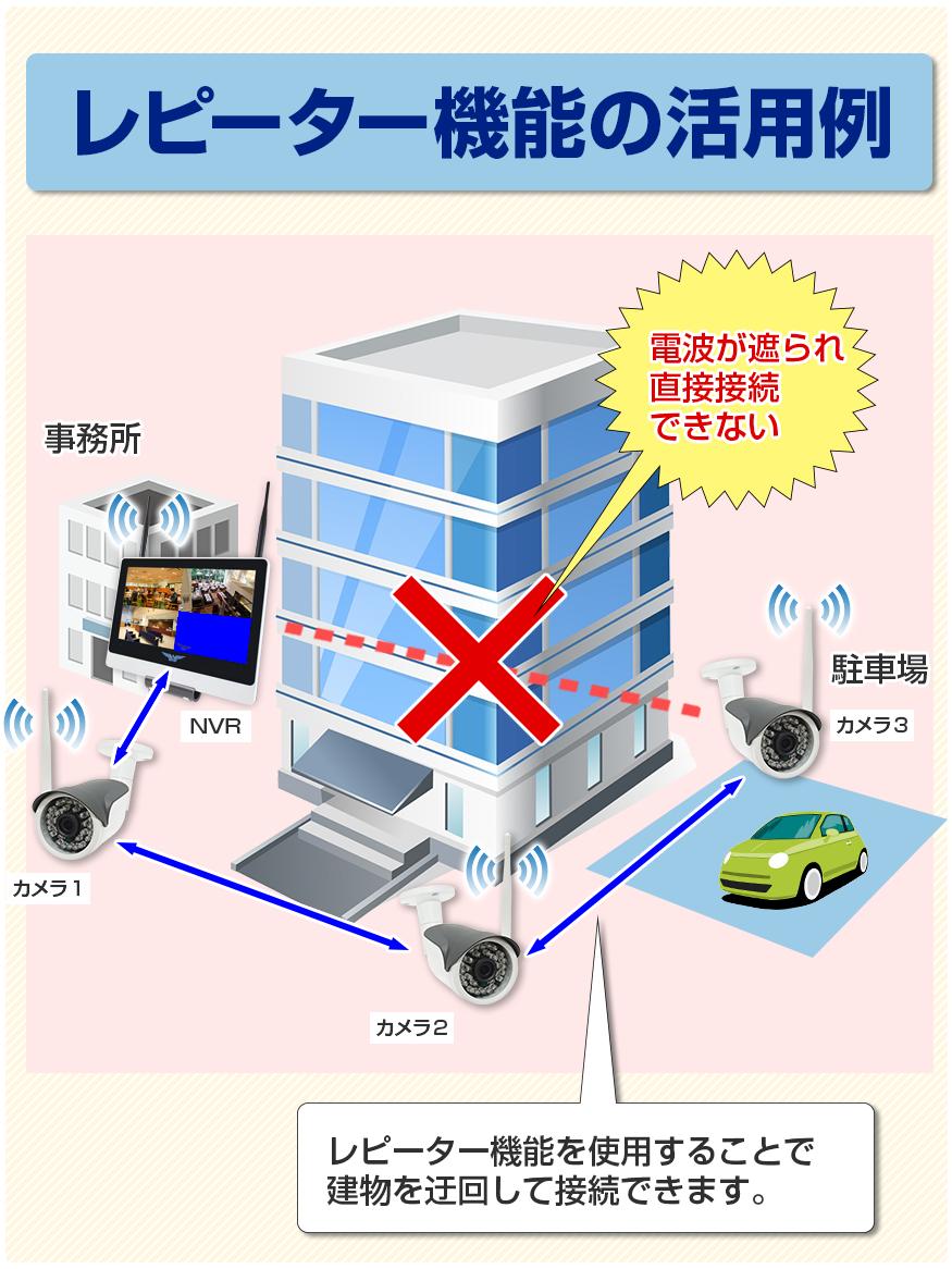 ワイヤレスカメラ 合法 350m タイプ  無線カメラ WTW-イーグル セットの レピーター機能の活用で 電波が届かないビルの裏側も監視可能。