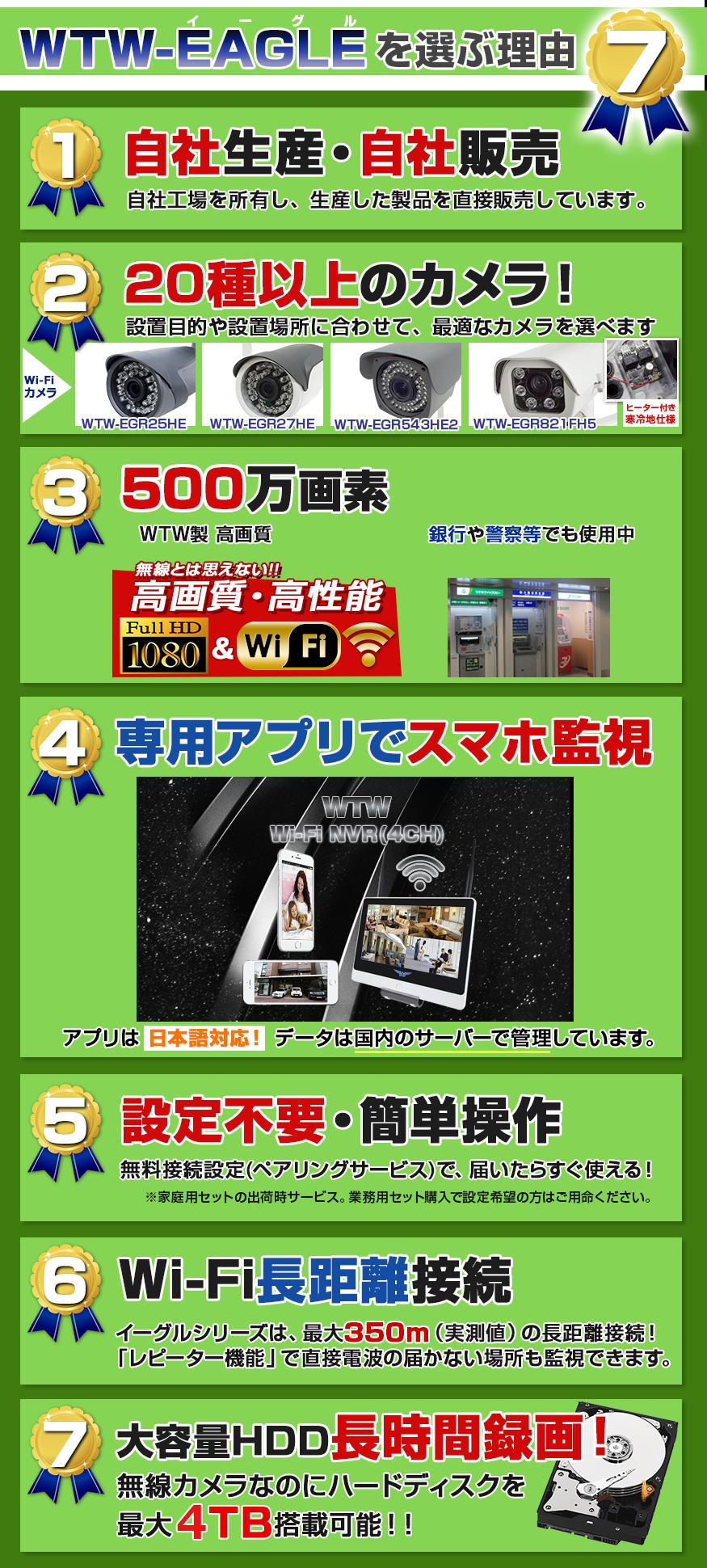 �恂{無線が推薦する 最高の無線カメラ WTW-イーグルを買う為の 六か条!